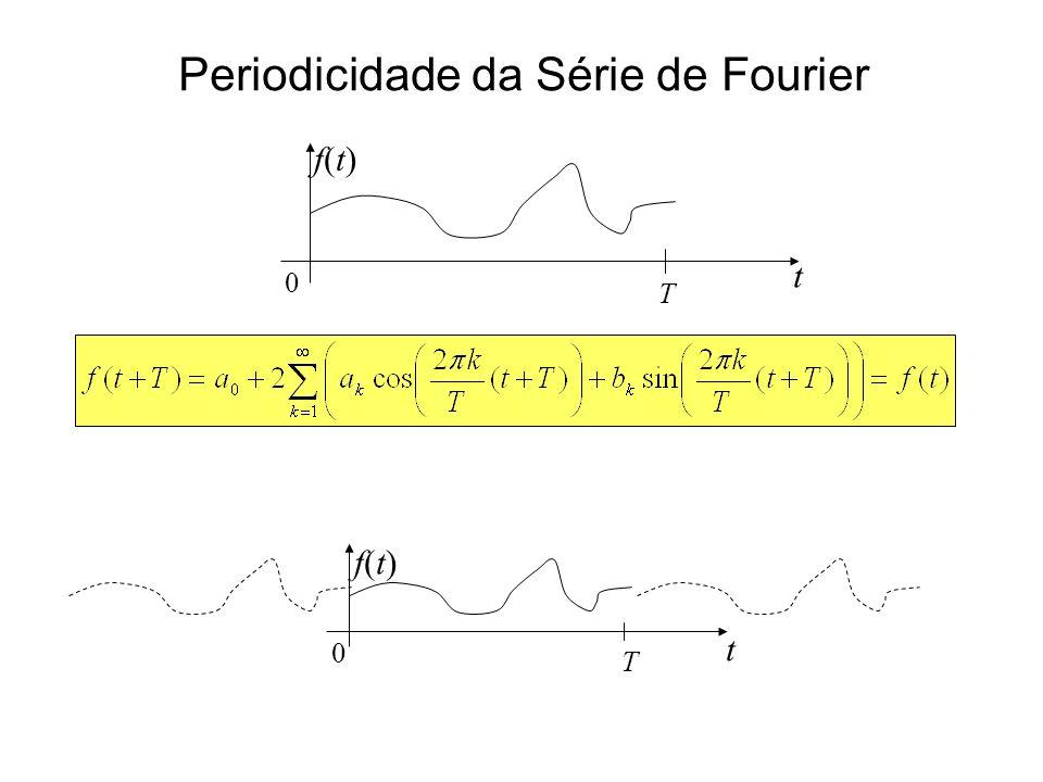 Periodicidade da Série de Fourier