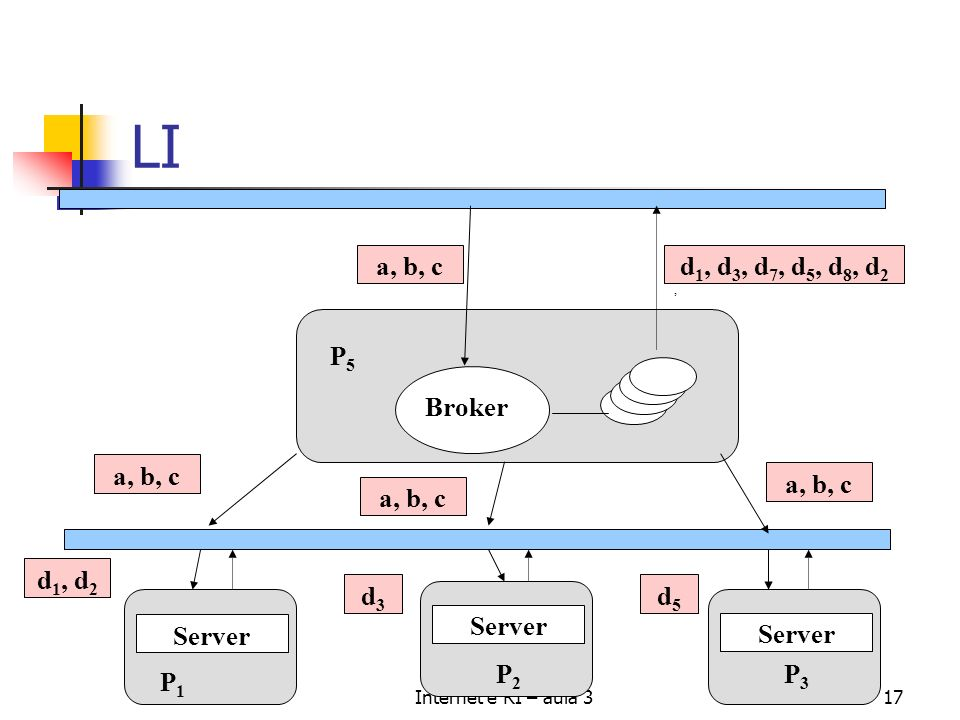 LI a, b, c d1, d3, d7, d5, d8, d2 P5 Broker a, b, c a, b, c a, b, c