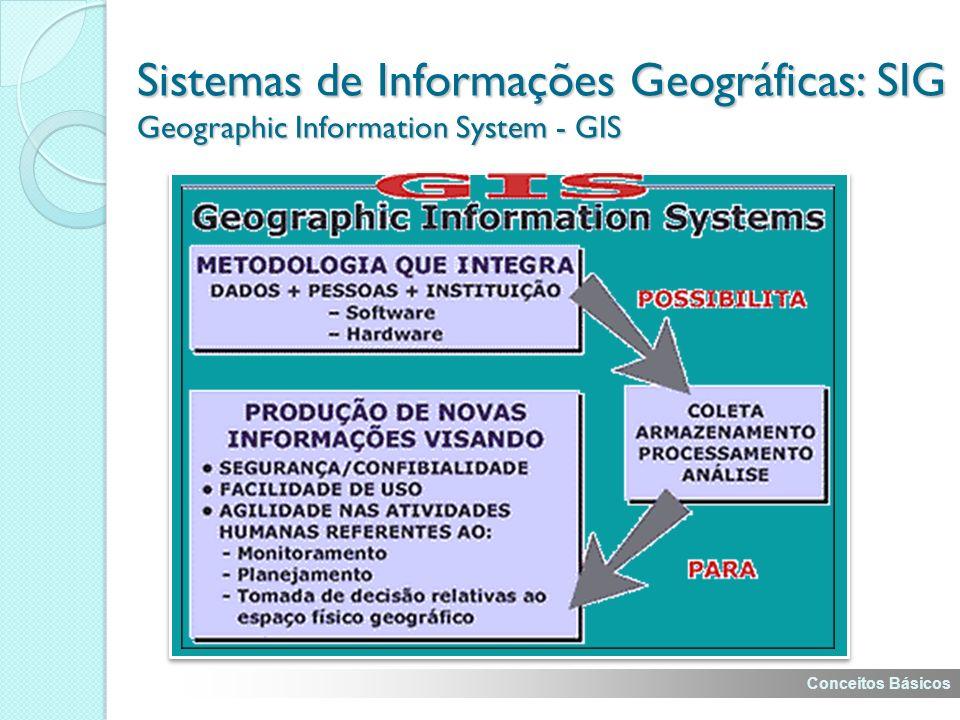 Sistemas de Informações Geográficas: SIG Geographic Information System - GIS