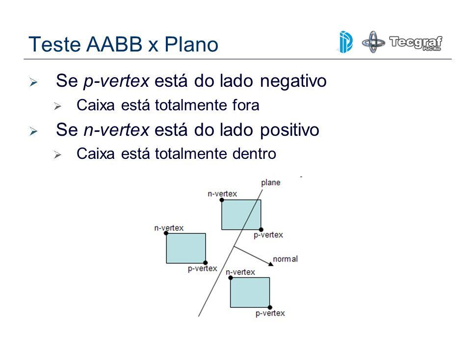 Teste AABB x Plano Se p-vertex está do lado negativo