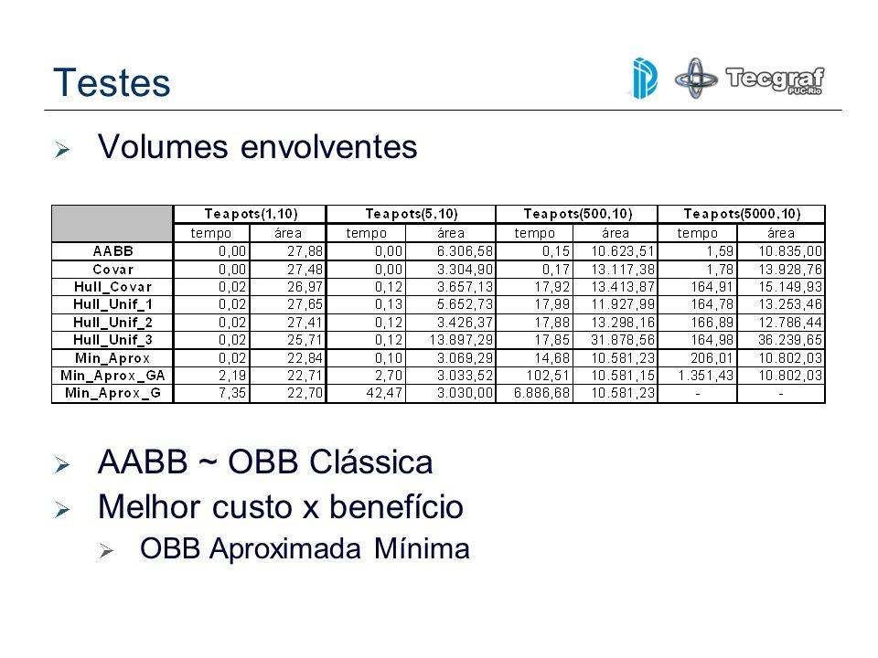 Testes Volumes envolventes AABB ~ OBB Clássica