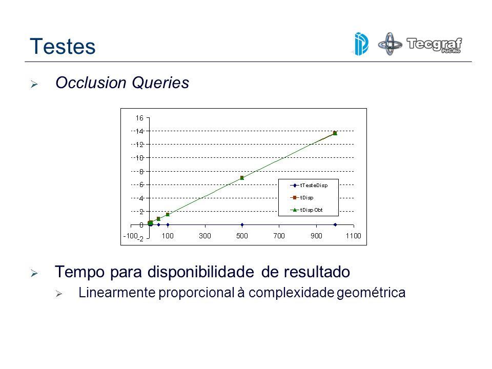 Testes Occlusion Queries Tempo para disponibilidade de resultado