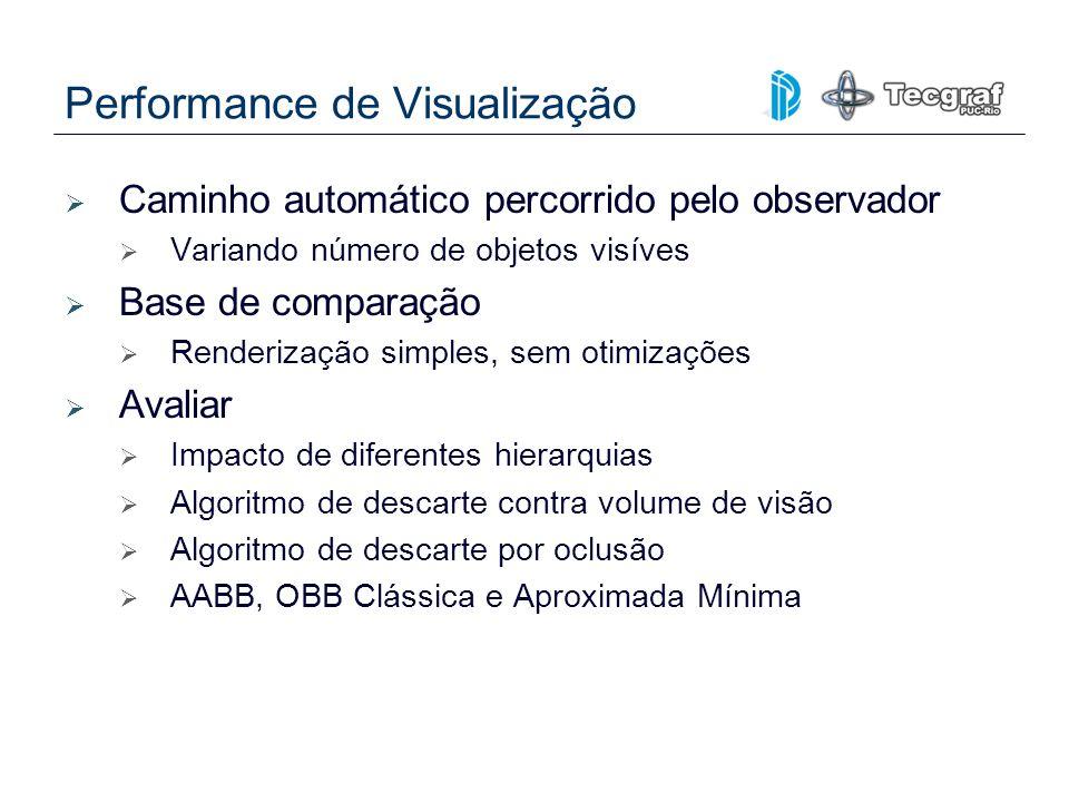 Performance de Visualização
