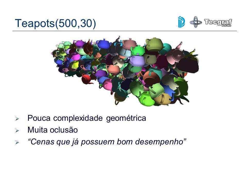 Teapots(500,30) Pouca complexidade geométrica Muita oclusão