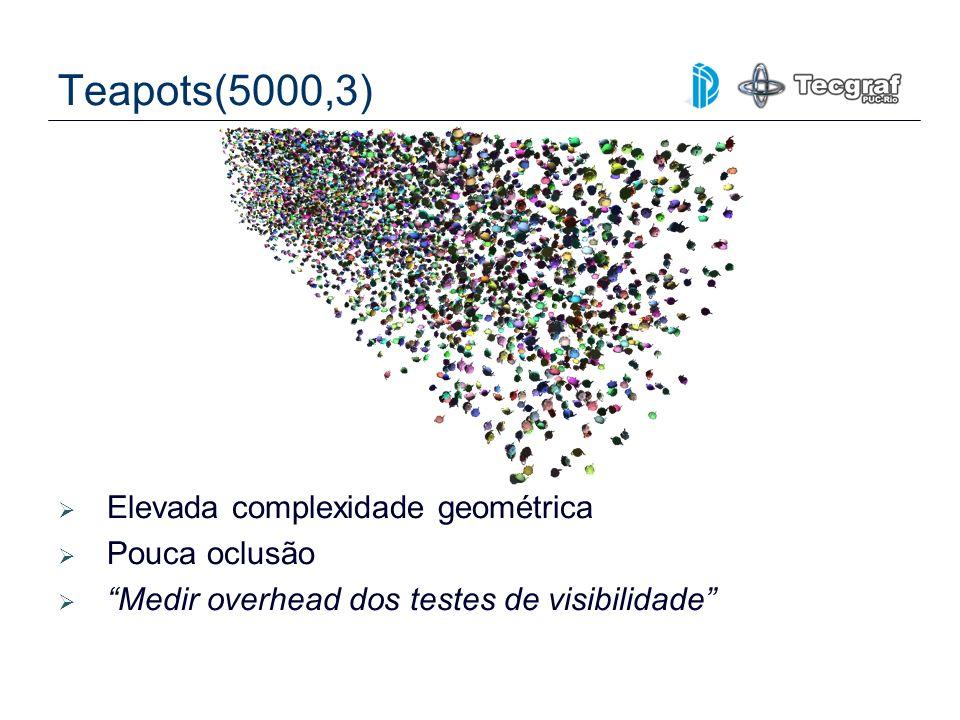 Teapots(5000,3) Elevada complexidade geométrica Pouca oclusão