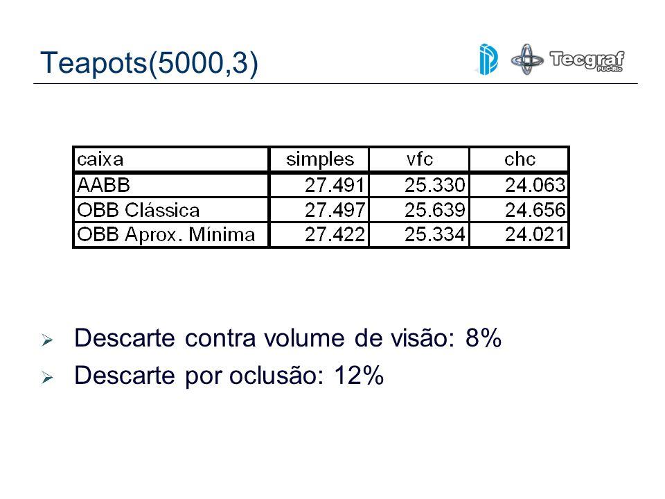 Teapots(5000,3) Descarte contra volume de visão: 8%