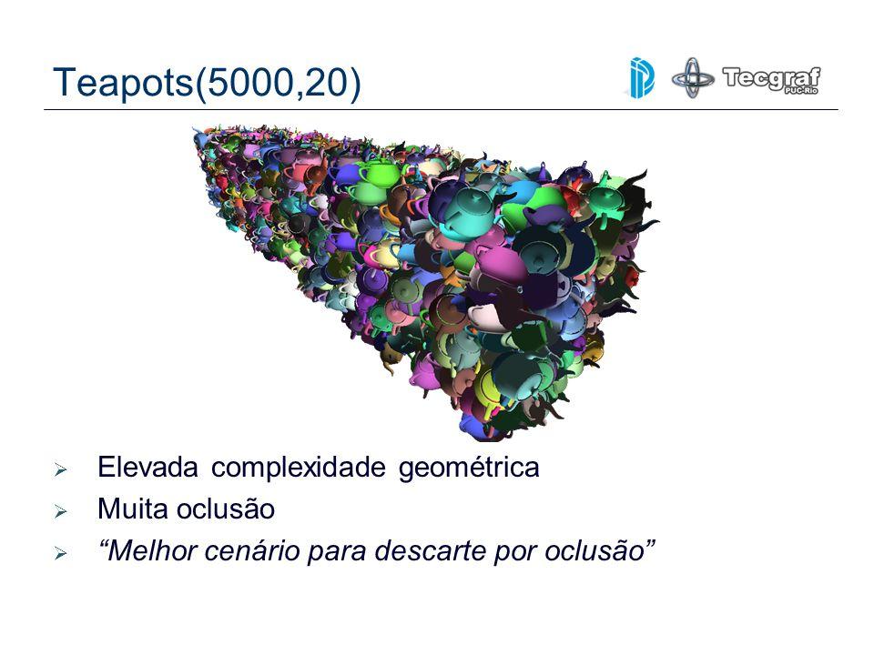Teapots(5000,20) Elevada complexidade geométrica Muita oclusão