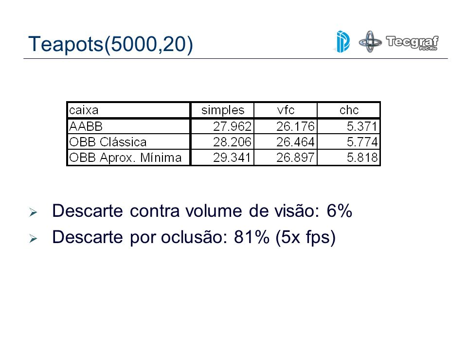 Teapots(5000,20) Descarte contra volume de visão: 6%