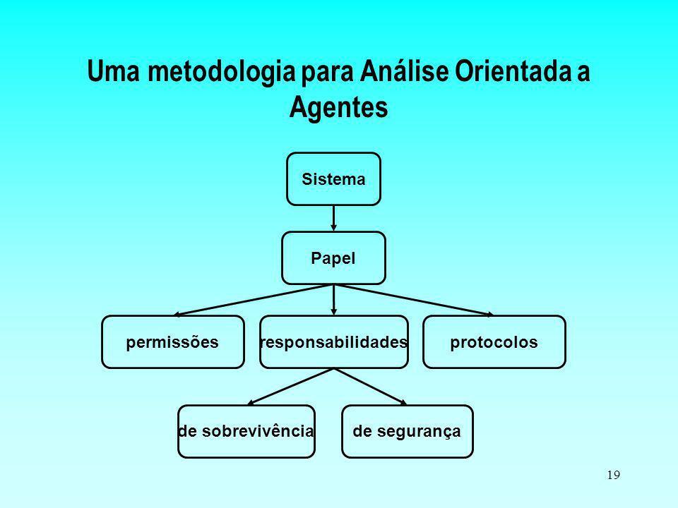 Uma metodologia para Análise Orientada a Agentes