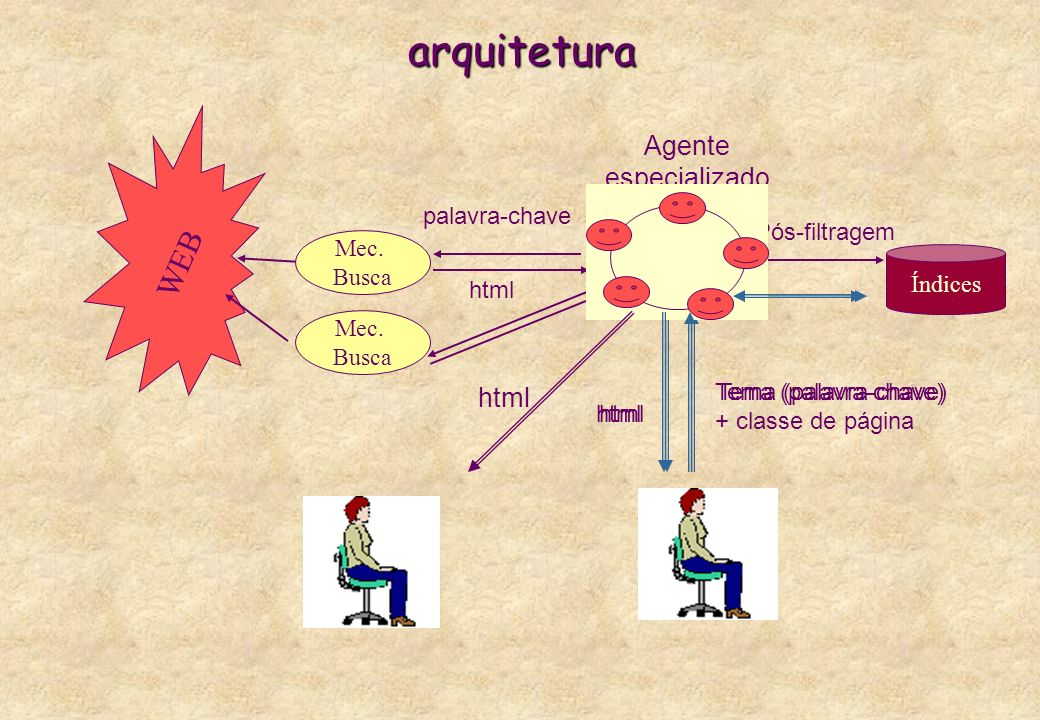 arquitetura WEB Agente especializado html Mec. Busca palavra-chave