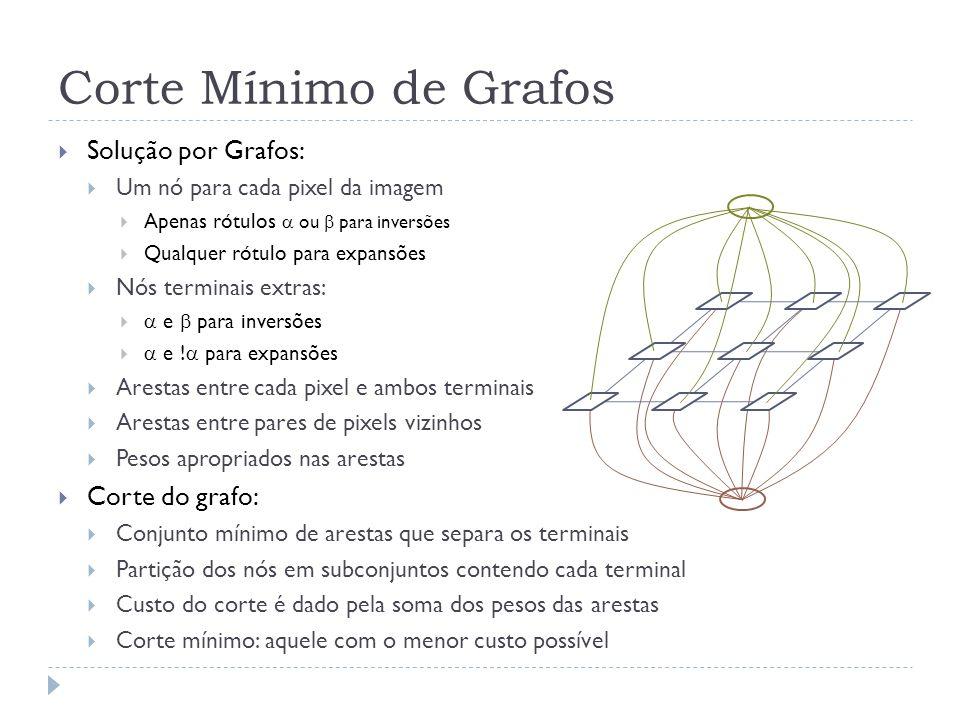 Corte Mínimo de Grafos Solução por Grafos: Corte do grafo: