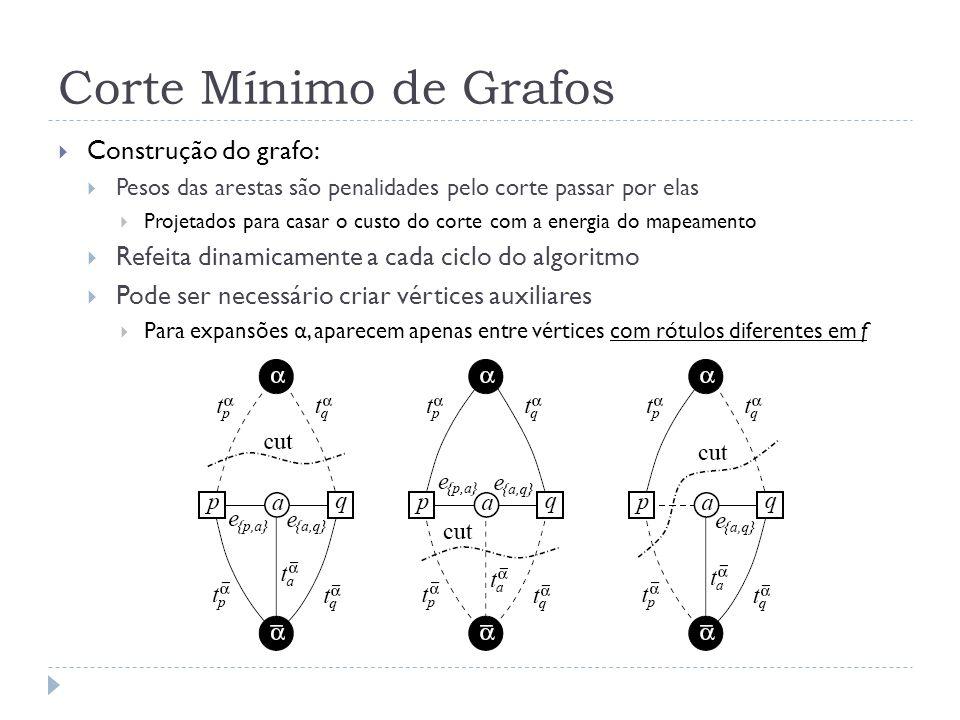 Corte Mínimo de Grafos Construção do grafo:
