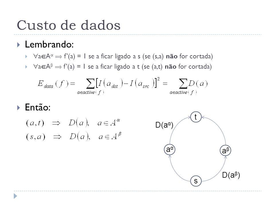 Custo de dados Lembrando: Então: t D(aα) aα aβ D(aβ) s