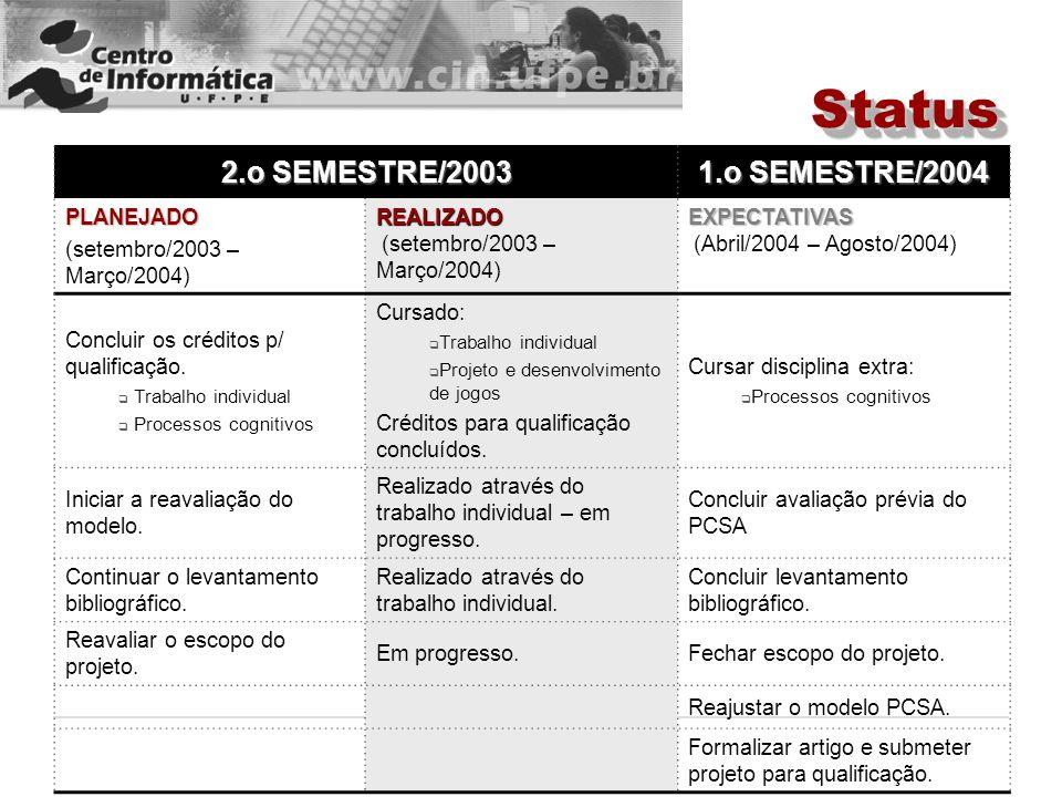 Status 2.o SEMESTRE/2003 1.o SEMESTRE/2004 PLANEJADO