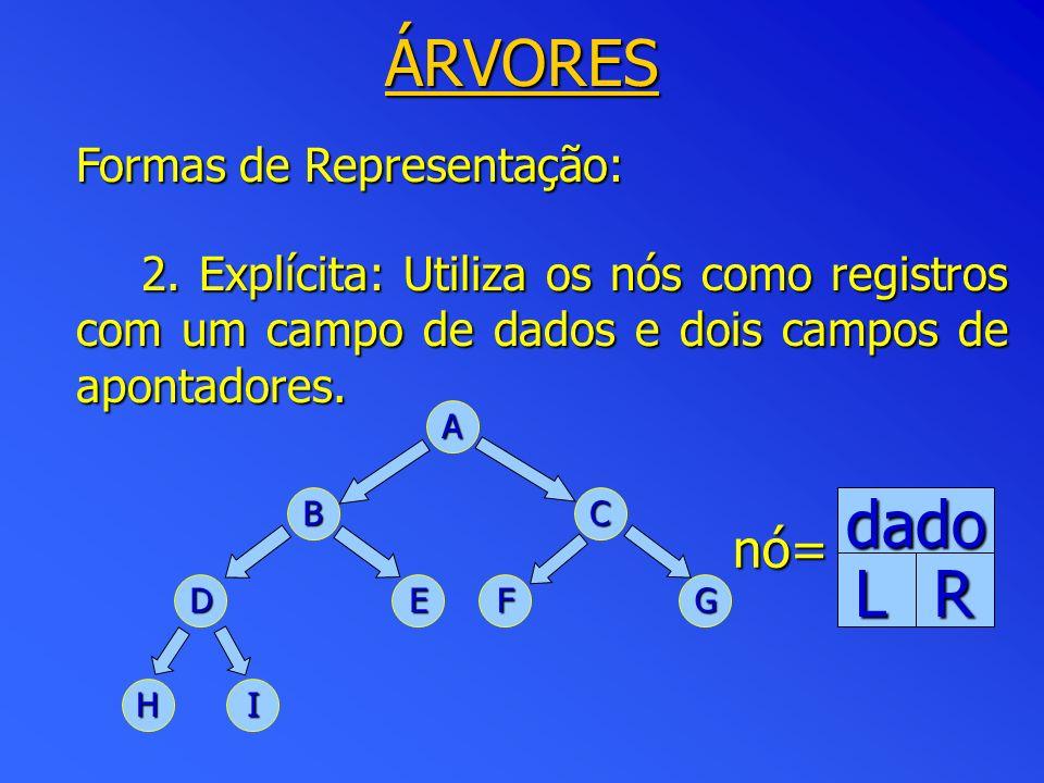 ÁRVORES dado L R nó= Formas de Representação: