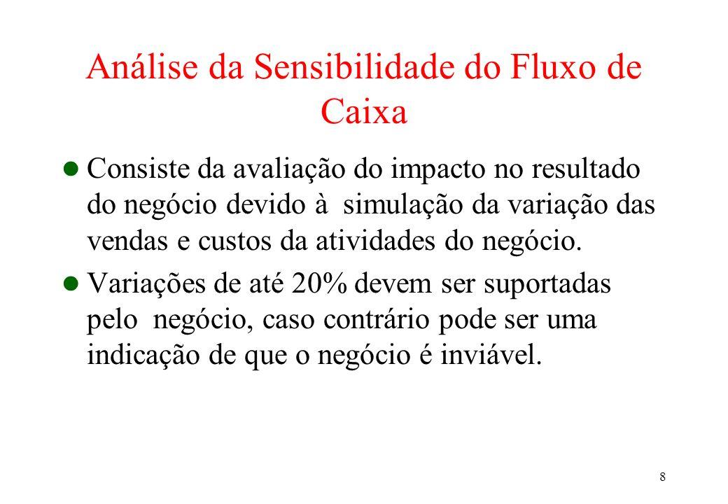 Análise da Sensibilidade do Fluxo de Caixa