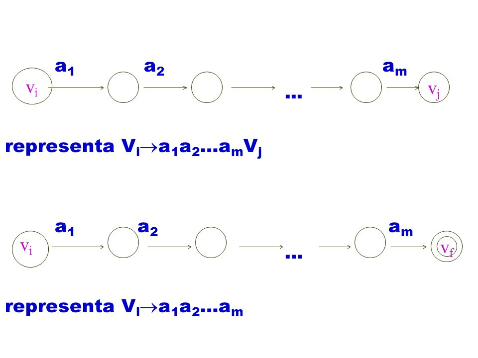 a1 a2 am ... representa Via1a2…amVj. a1 a2 am.