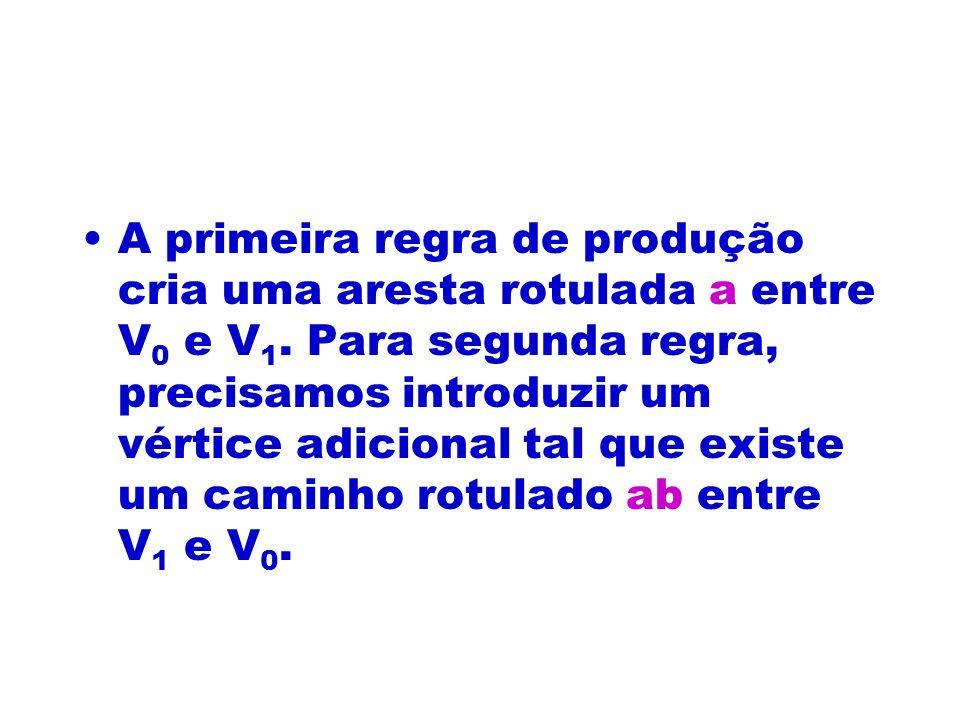 A primeira regra de produção cria uma aresta rotulada a entre V0 e V1