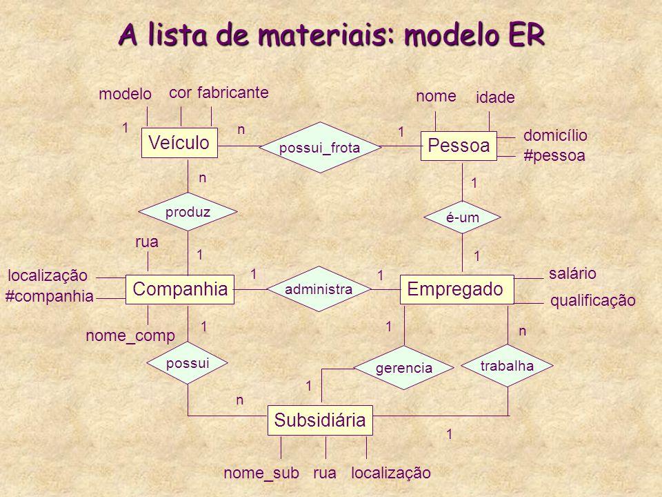 A lista de materiais: modelo ER