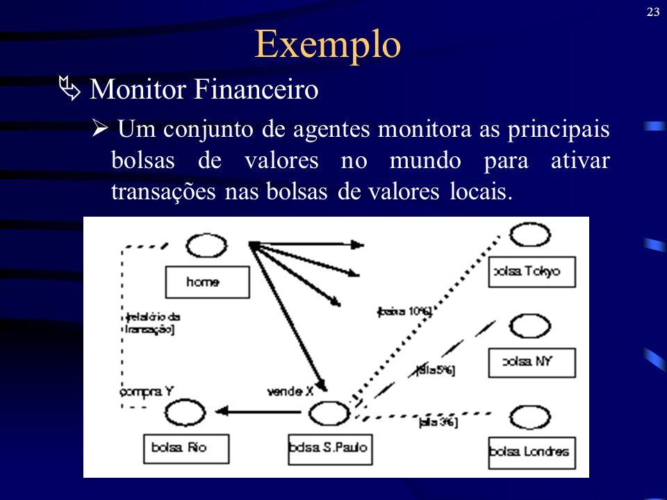 Exemplo Monitor Financeiro