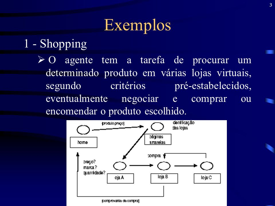 Exemplos 1 - Shopping.