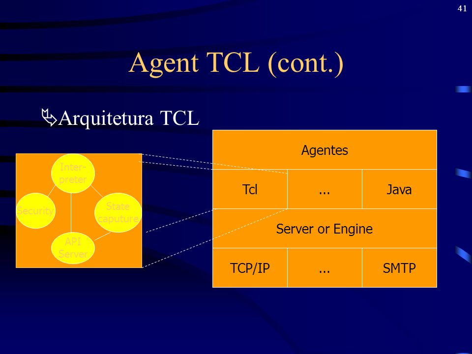 Agent TCL (cont.) Arquitetura TCL Agentes Tcl ... Java