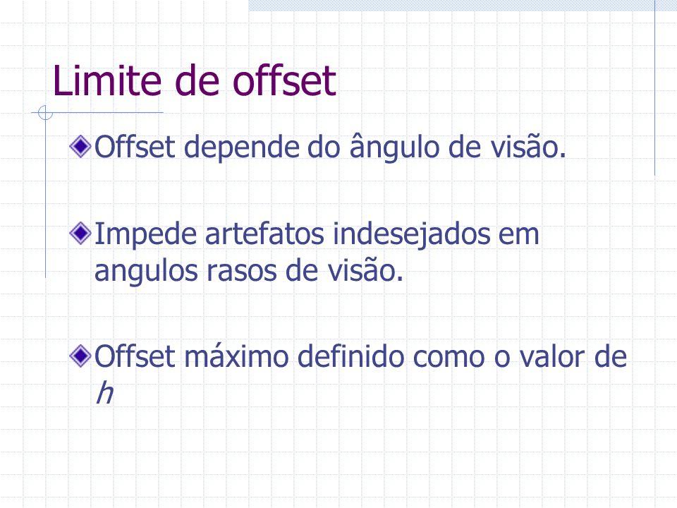 Limite de offset Offset depende do ângulo de visão.