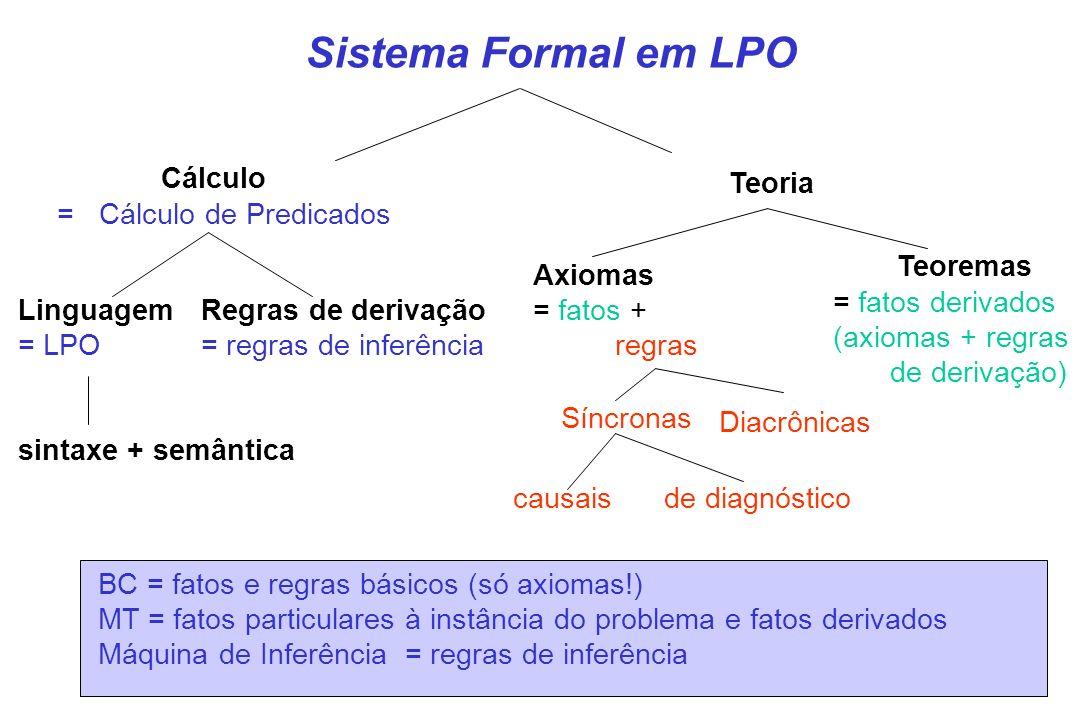 Sistema Formal em LPO Cálculo = Cálculo de Predicados Teoremas Teoria