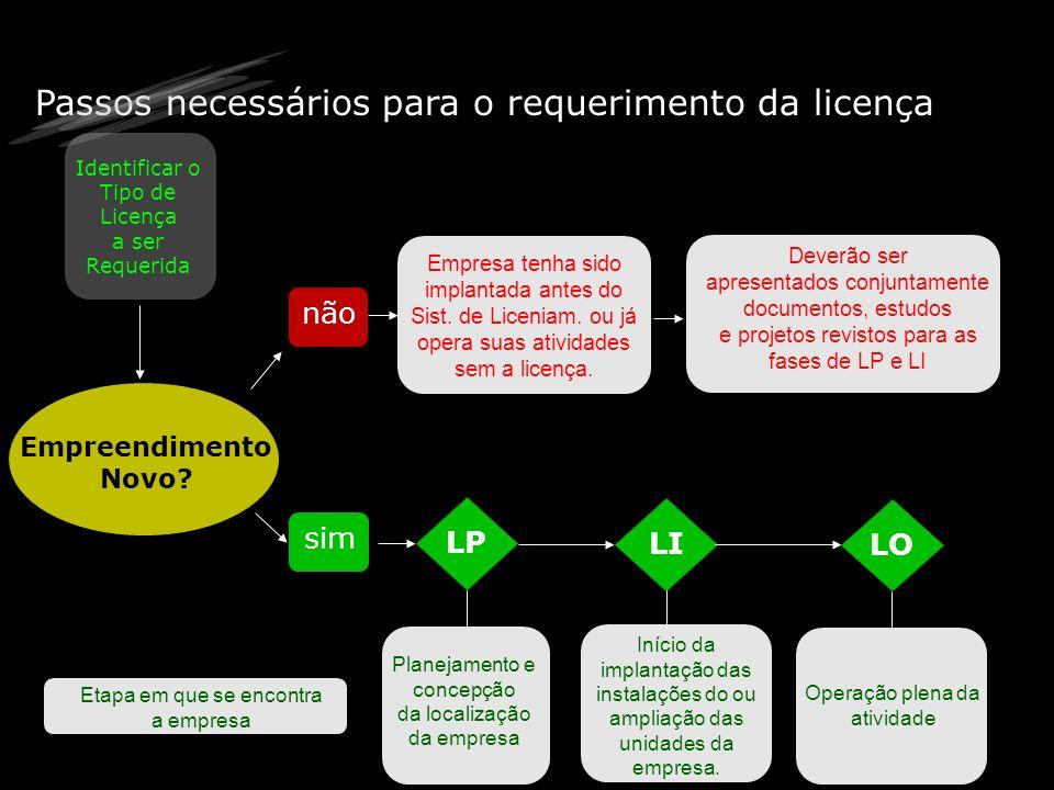 Passos necessários para o requerimento da licença