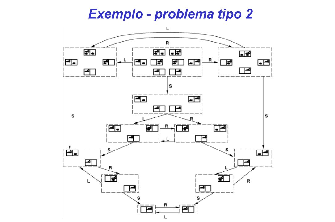 Exemplo - problema tipo 2
