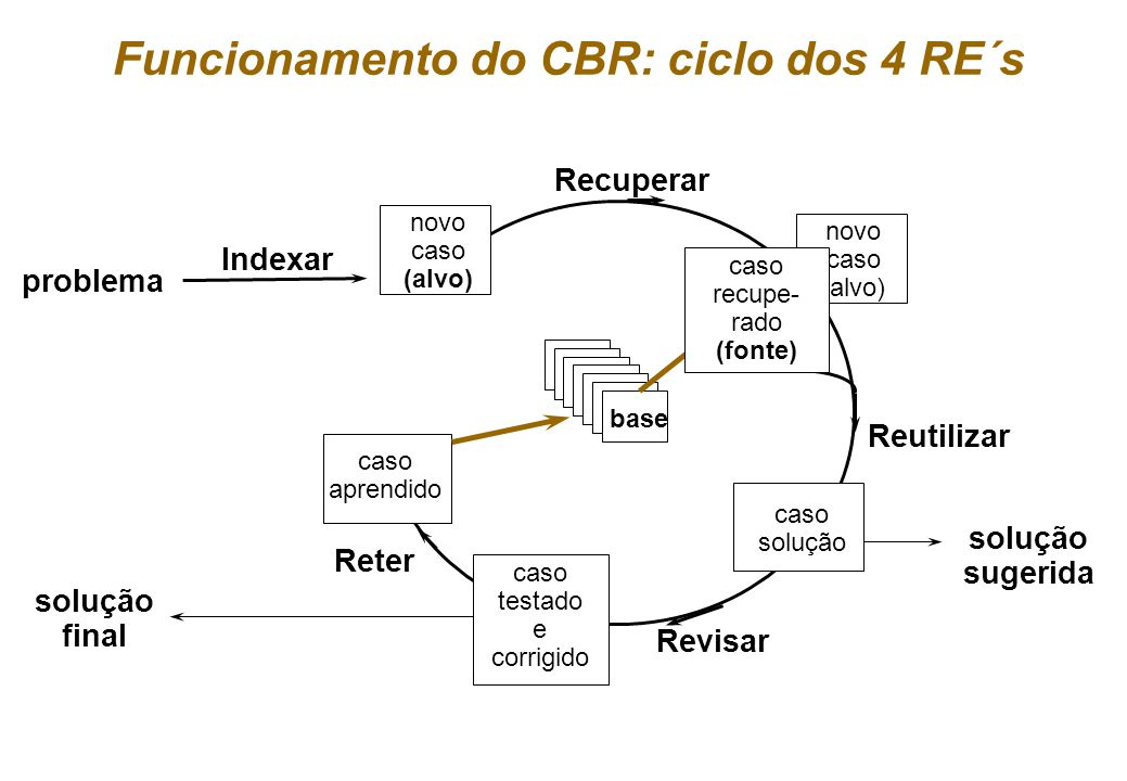 Funcionamento do CBR: ciclo dos 4 RE´s
