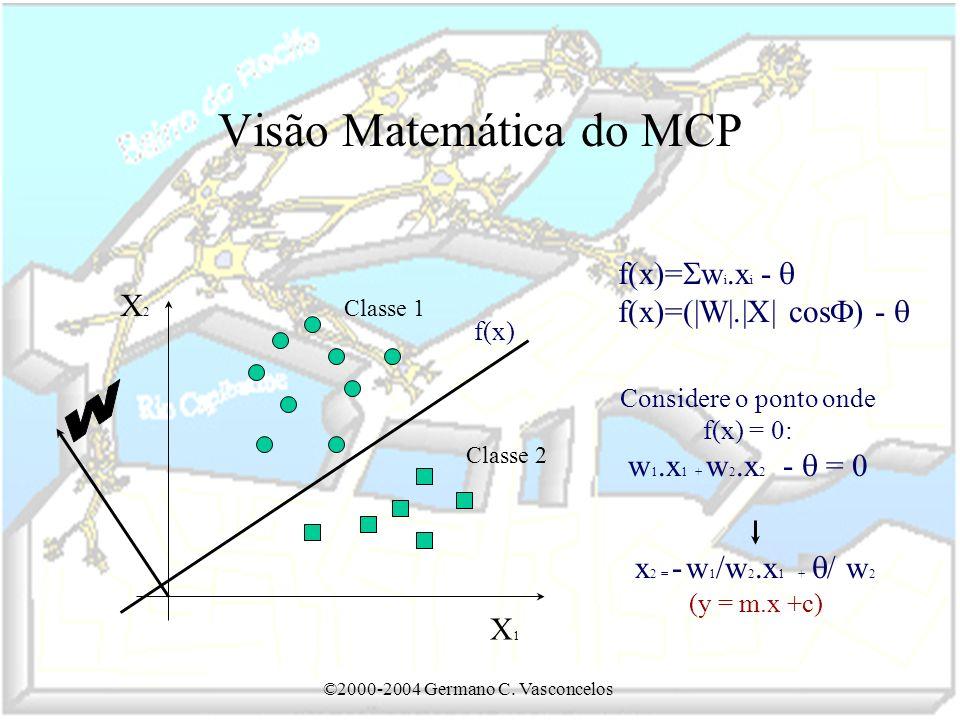 Visão Matemática do MCP