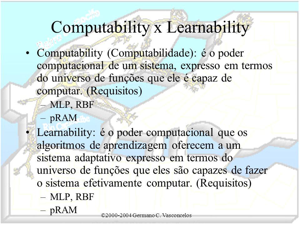 Computability x Learnability