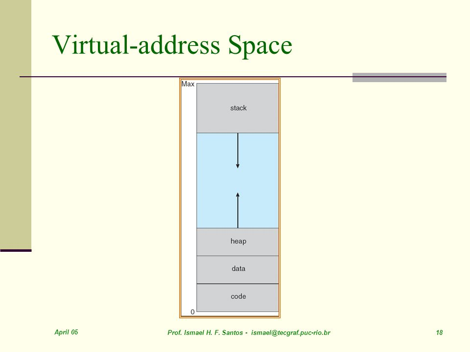 Virtual-address Space