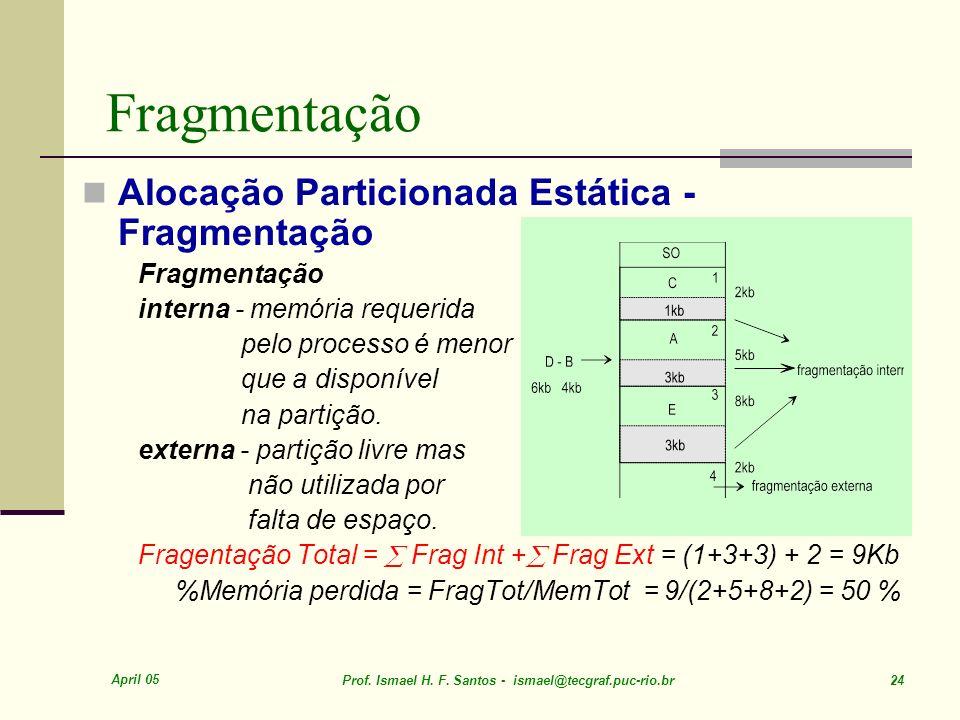 Fragmentação Alocação Particionada Estática - Fragmentação
