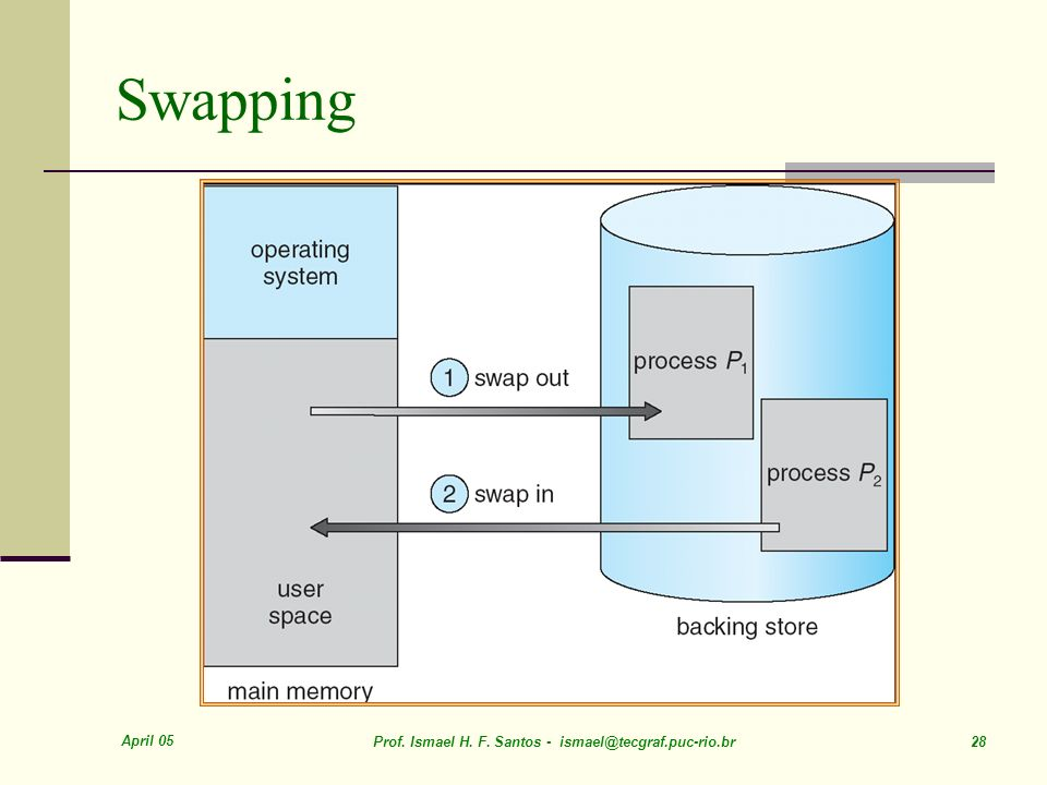 Swapping April 05. Prof. Ismael H. F.