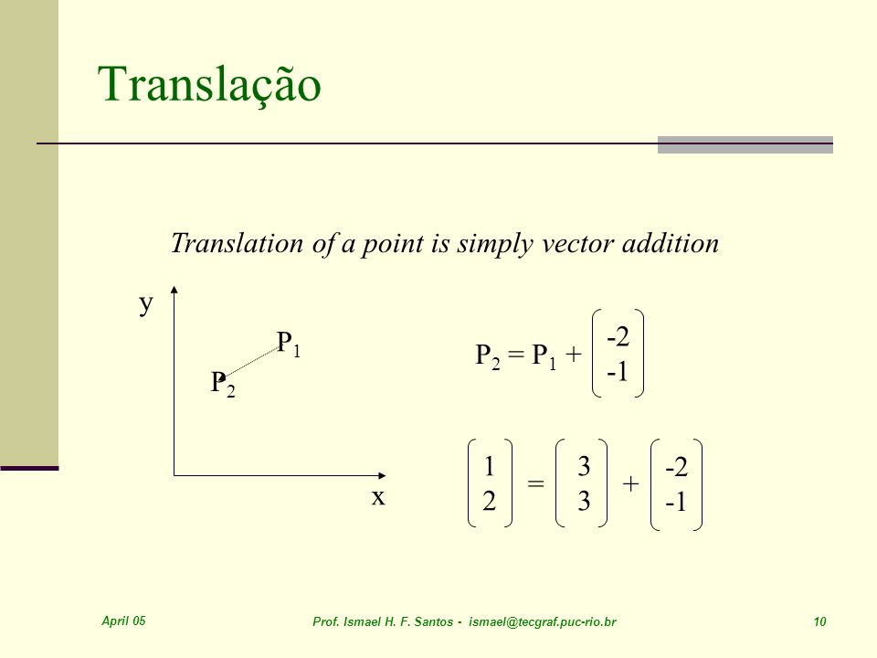 Translação Translation of a point is simply vector addition y -2 -1 P1