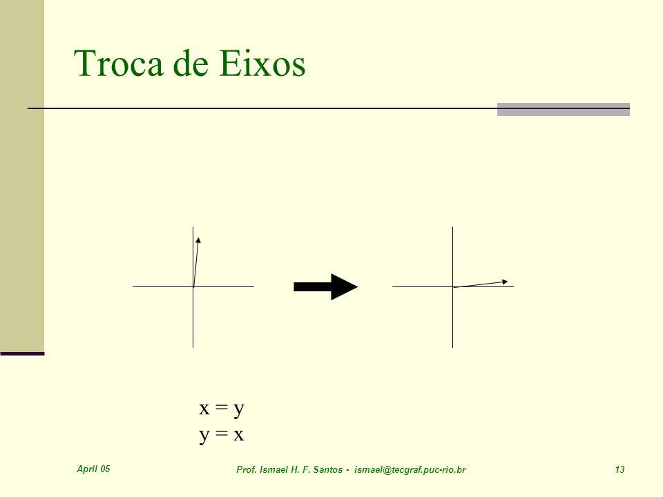 Troca de Eixos x = y y = x April 05
