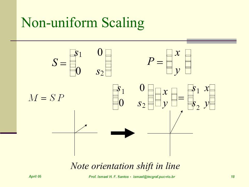 Non-uniform Scaling = S é ë ê ù û ú s = P é ë ê ù û ú x y é s ù é s x