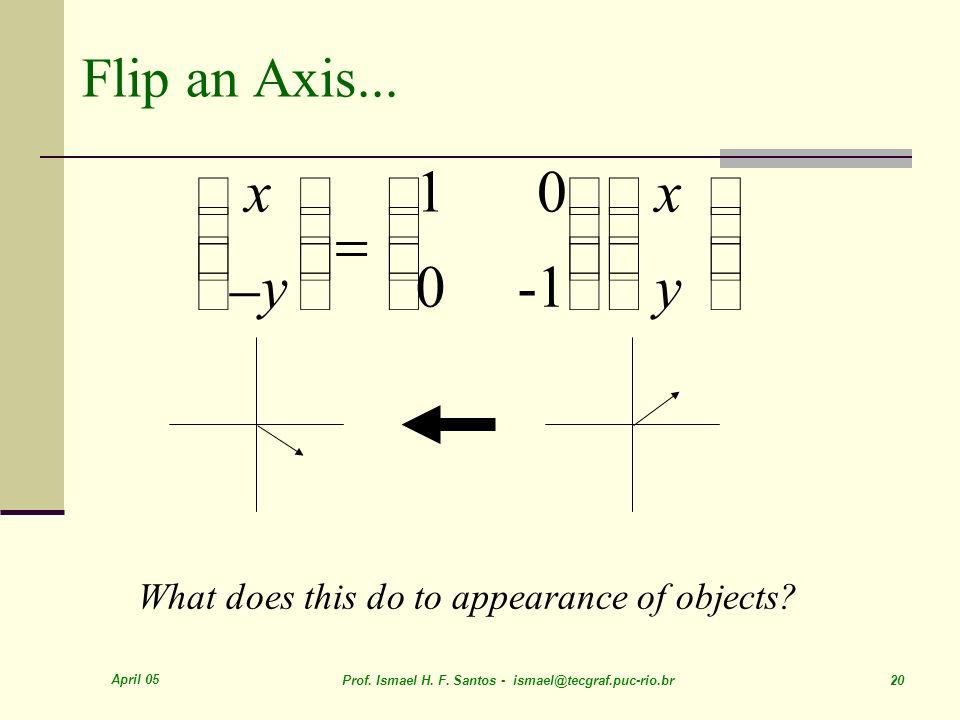 = é ë ê ù û ú x - y 1 -1 Flip an Axis...