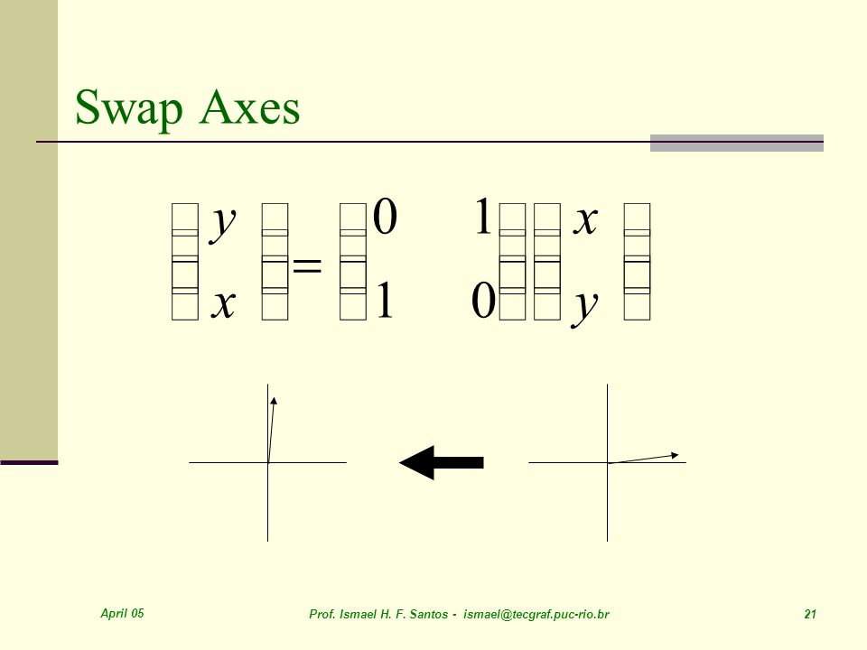 = é ë ê ù û ú y x 1 Swap Axes April 05