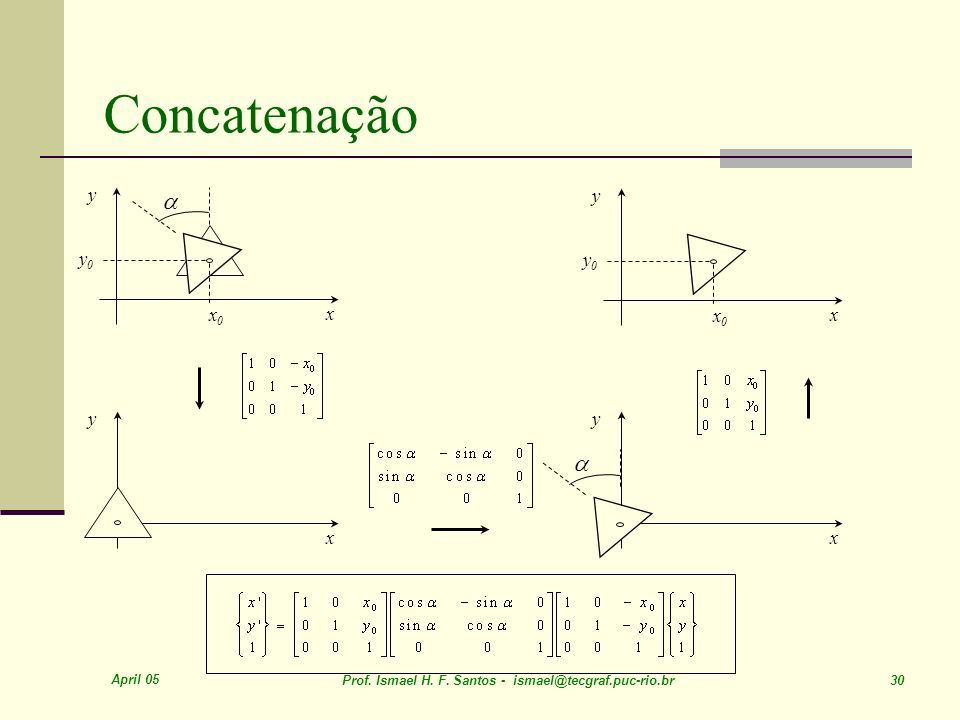 Concatenação a a x y x0 y0 y y0 x0 x y y x x April 05