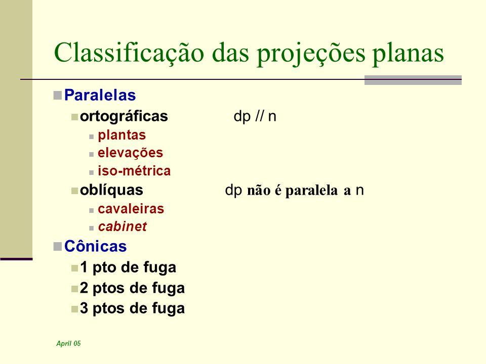 Classificação das projeções planas