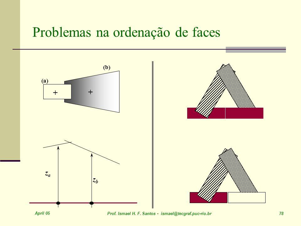 Problemas na ordenação de faces