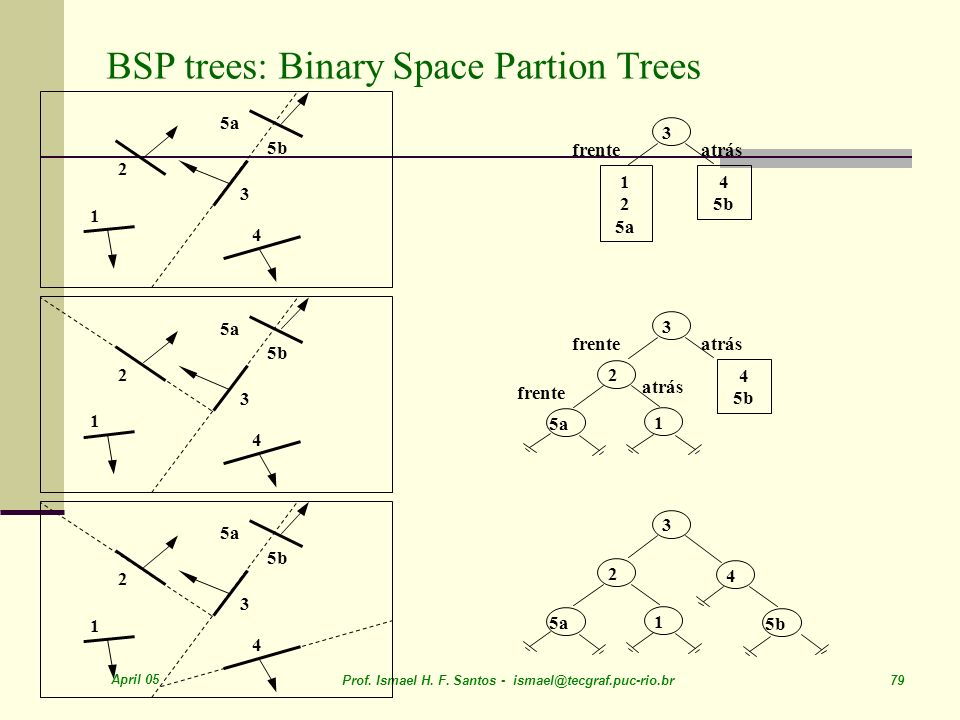 BSP trees: Binary Space Partion Trees