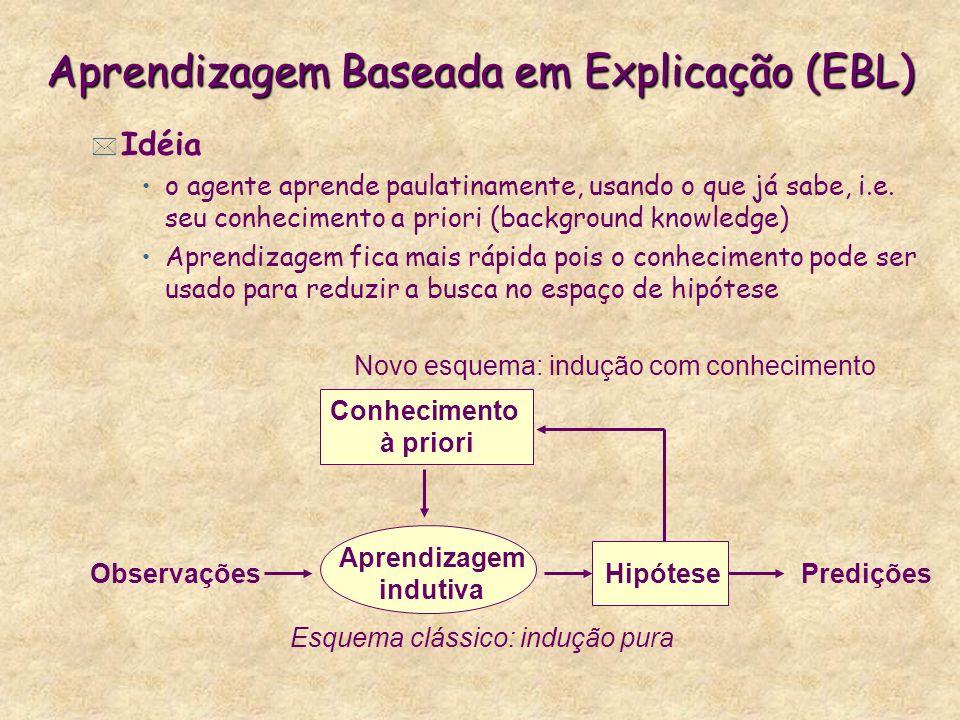 Aprendizagem Baseada em Explicação (EBL)