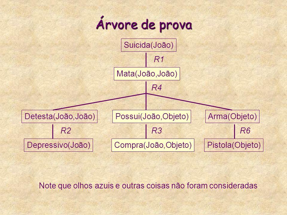 Árvore de prova Suicida(João) Mata(João,João) R1 Detesta(João,João)
