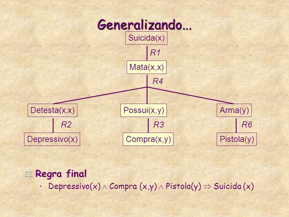 Generalizando... Regra final Suicida(x) Mata(x,x) R1 Pistola(y) R6