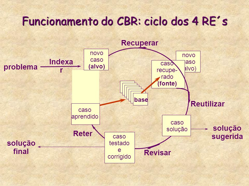 Funcionamento do CBR: ciclo dos 4 RE´s