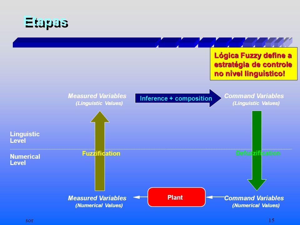 Etapas Lógica Fuzzy define a estratégia de controle no nível linguístico! Linguistic. Level. Numerical.